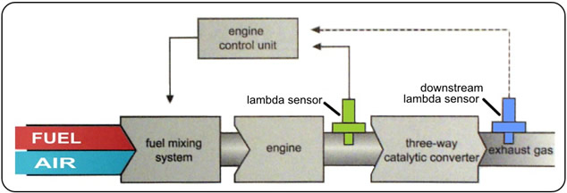 Tech 3 on oxygen sensor diagram